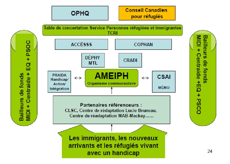 Schéma du réseau des partenaires de l'AMEIPH.